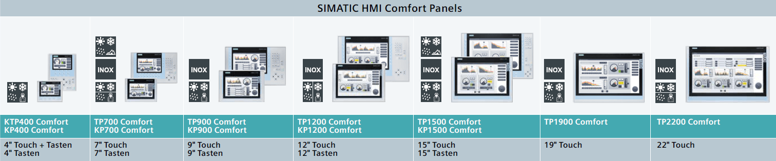 All Comfort Panels are supported